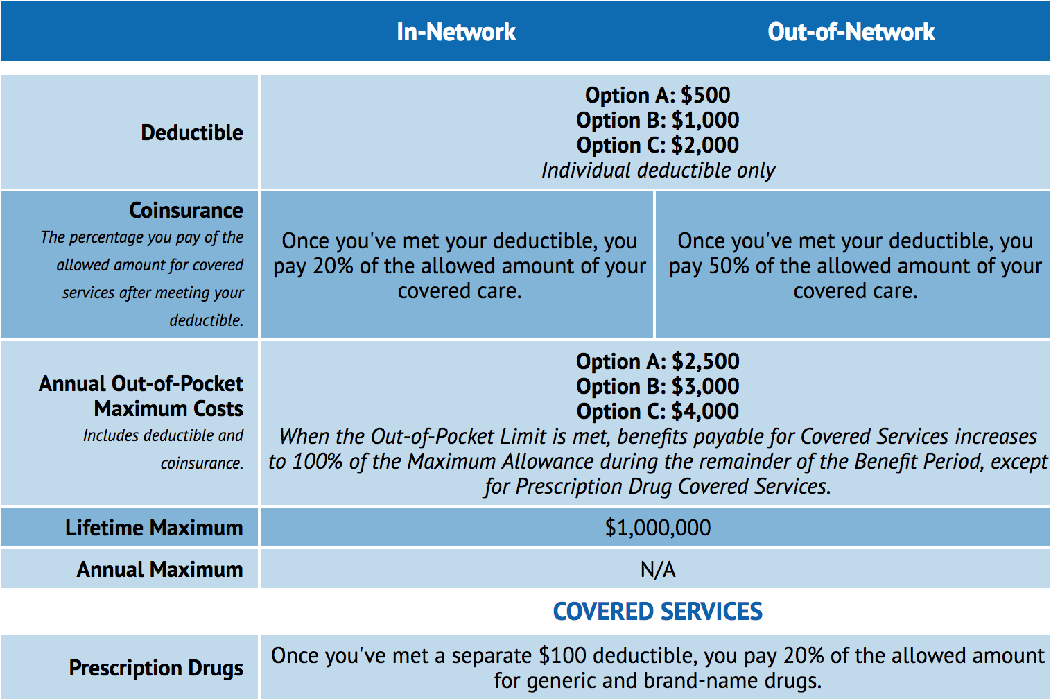 Short-term plan in-network vs out-of-network comparison chart
